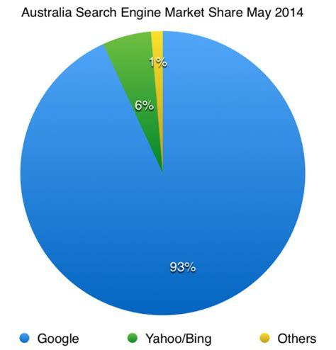 Search Engines Australia Search Engine Market In Apac Jun 2014 Chandler Nguyen