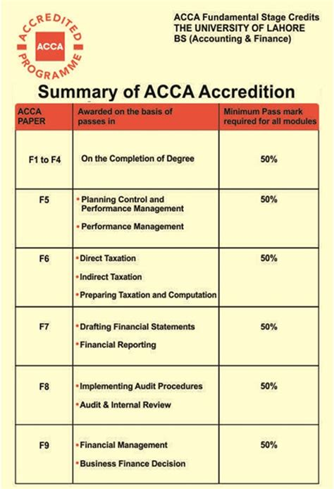 Of Mba Acca by Acca Uk Cantech