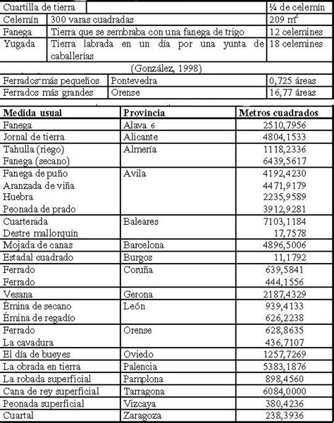 tabla de equivalencias de medidas tabla de equivalencias entre las medidas de peso longitud