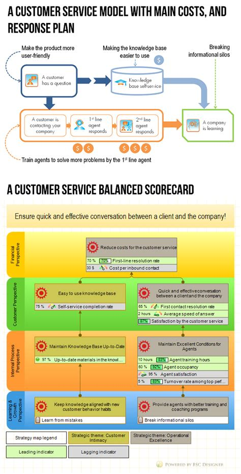 customer service metrics template exle of customer service balanced scorecard with kpis