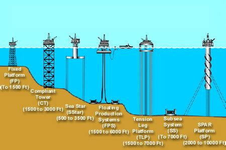 ionic beacon tutorial introduction to oil gas offshore drilling
