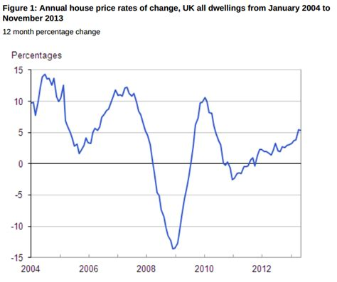 housing price index november 2013 uk house price index 5 4 vs 5 5 prior y y