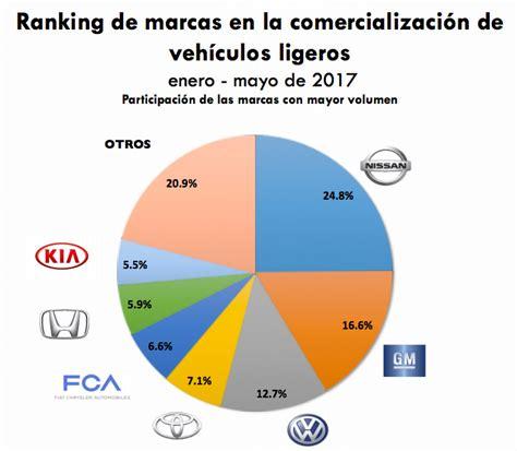 patentes de autos 2017 autos m 225 s vendidos archivos autos actual m 233 xico