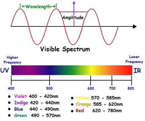 electromagnetic spectrum colors visible spectrum colors general chemistry