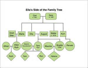 Family Tree With Cousins Template by Templates For Family Trees With Siblings Pictures Reference