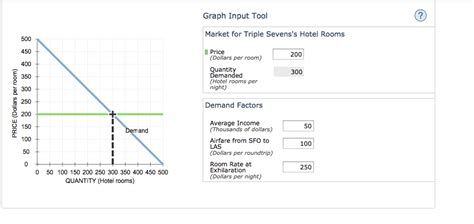 economic graphing tool use the graph input tool to help you answer the fo