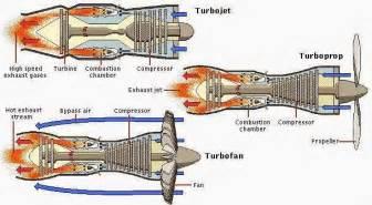 turboshaft engine schematic turboshaft get free image about wiring diagram