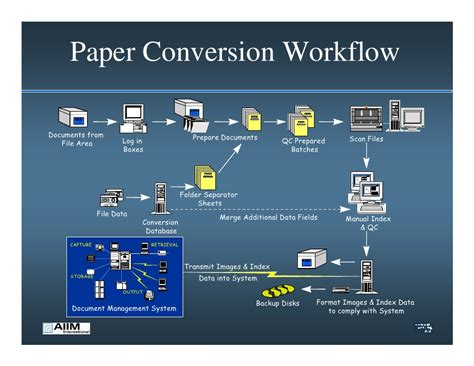 scanning workflow january 2006 document scanning considerations presentation