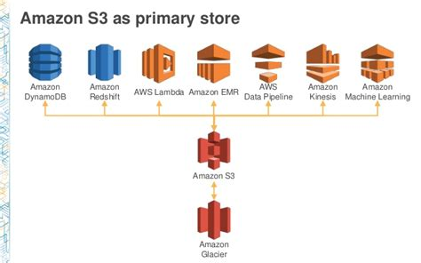 amazon s3 bdt322 how redfin twitter leverage amazon s3 for big data