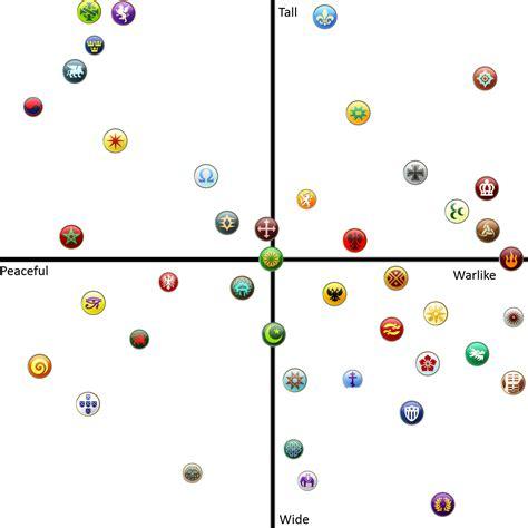 civ 5 best civ civ 5 civilization gameplay chart civ