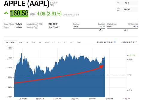 tech is leading the stock market rebound aapl googl fb nflx markets insider