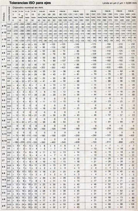 tabla de tolerancias mecanicas tolerancias tortonese brosio bujes byc autolubricados