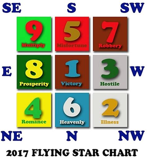 lucky color for 2017 house flying star feng shui 2017