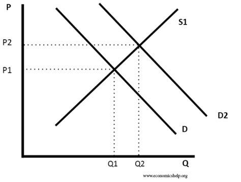 shortage diagram market equilibrium economics help