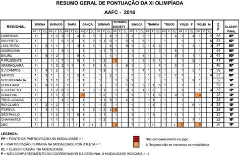 reajuste salarial fundacao cesp 2016 xi olimp 237 ada aafc associa 231 227 o dos aposentados da