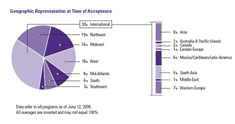 Kellogg Mba Admissions Decisions by Current Class Profile Kellogg School Of Management