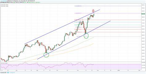 bitcoin price usd bitcoin price forecast btc usd to test 10k soon