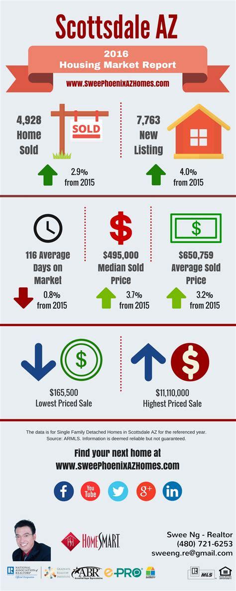 housing market trends 2016 scottsdale az housing market trends report phoenix az real estate 480 721 6253