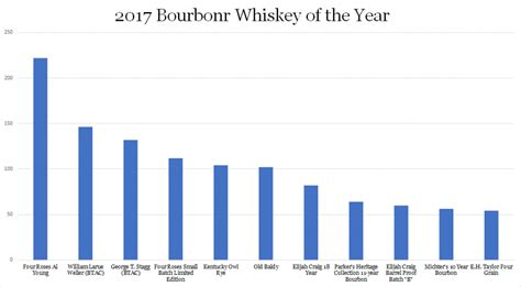 blogger of the year 2017 2017 bourbonr whiskey of the year winner blog
