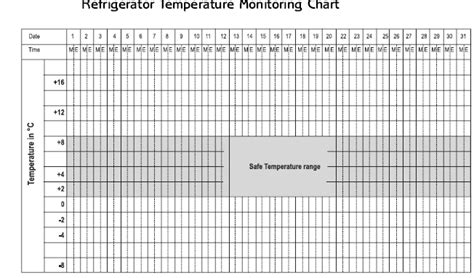 Cold Chain Logistics Operational Guide Log Digital Logistics Capacity Assessments Temperature And Humidity Log Template