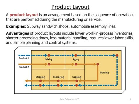 product layout usually has general purpose equipments chapter 6 process selection and facility layout ppt download