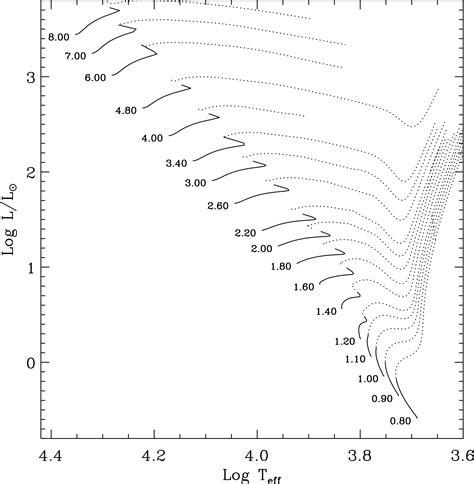 hertzsprung diagram worksheet 28 hr diagram worksheet 6 best images of