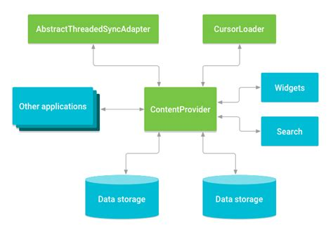 android content provider content provider basics android developers