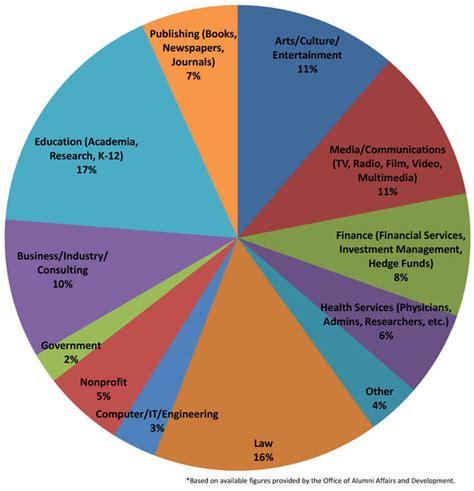 Harvard Mba Employment Report by Career Profiles Harvard Department Of