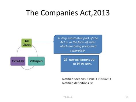 section 22 companies act companies act 2013 program session 1