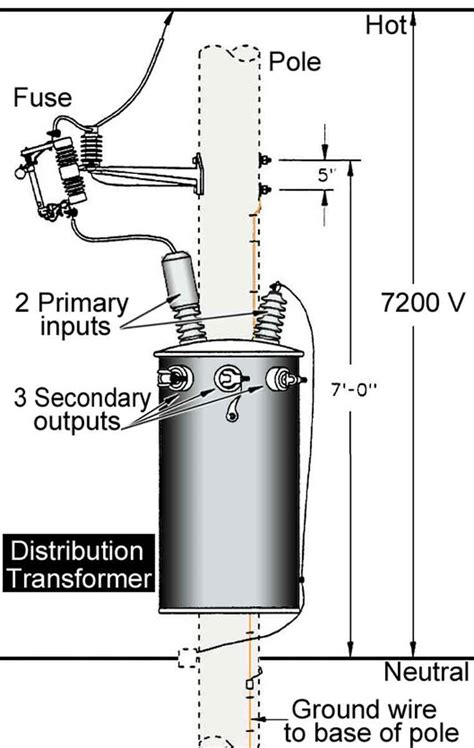 inside household distribution transformer electrical