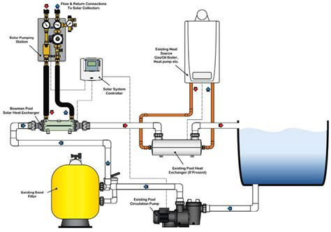 Sp Plumbing Heating by Swimming Pool Wiring Diagram Swimming Free Engine Image