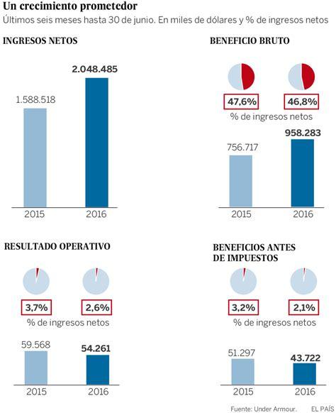 porcentajes de cotizacion colombia 2016 4 000 mdp para la marca under armour contra adidas y nike econom 237 a