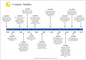 Company History Sle Timelines Timeline Maker Pro The Ultimate