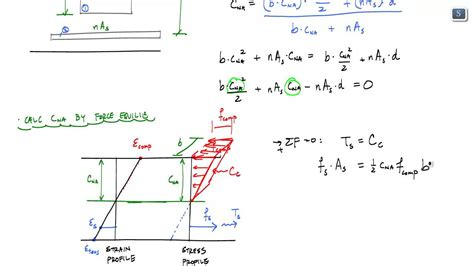 moment of inertia of cracked section transformed area method for cracked elastic rc section 2