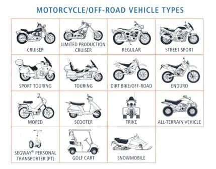 Motorrad Kategorien by Types Of Motorcycles Types Of Motorcycles Moter Sports