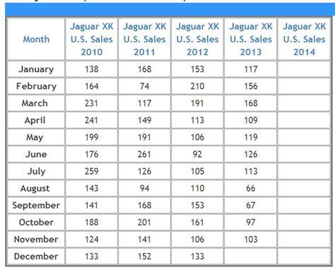jaguar xj sales figures xk xkr production response from jaguar usa jaguar