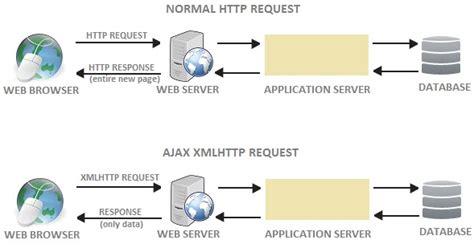 javascript xhr tutorial java programming source codes ajax jquery call to servlet