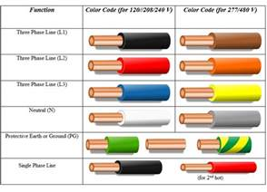 what color is the wire electrical wiring color codes