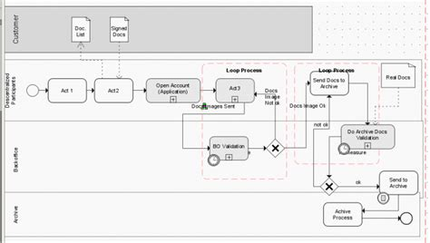 bpmn function allocation diagram modelling a unique process with and different