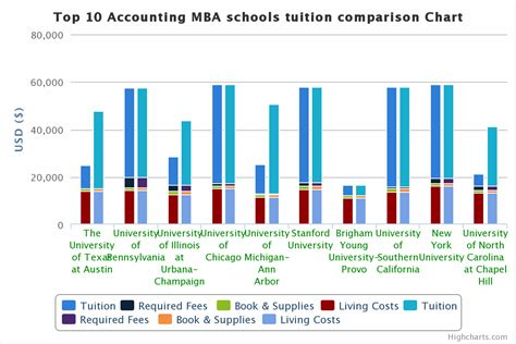 Best Schools For Mba In Accounting by Top 10 Accounting Graduate Schools Tuition Comparison