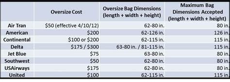 united excess baggage fees united oversized baggage fees united airlines baggage fees
