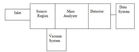 mass spectrometer block diagram mass spectrometer diagram images