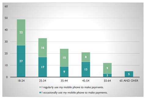 mobile payment uk uk consumers expect mobile payments