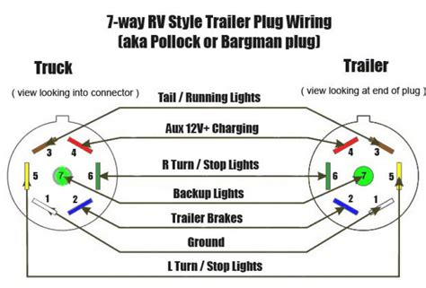 7 blade trailer connector wiring diagram way car jpg