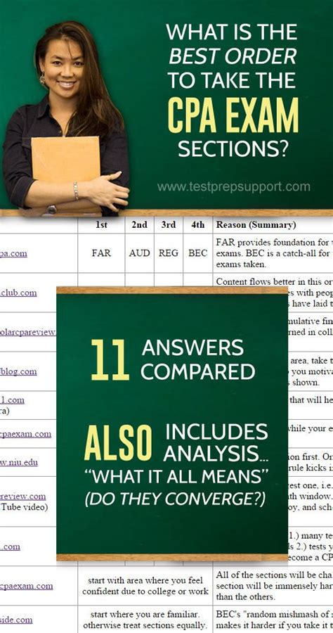 cpa sections what is the best order to take the cpa exam sections