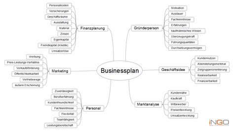 sme business plan template business plan mind map augustak12 x fc2