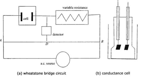 how to measure resistance of electrolyte specific conductance chemistry tutorvista