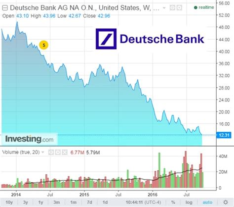 deutsche bank chart here s everything about deutsche bank crisis and why