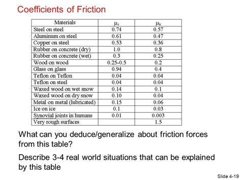 coefficient of friction table photo coefficient of friction table images friction