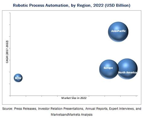 Robotic Process Automation Market By Process 2022 Marketsandmarkets Robotic Process Automation Assessment Template